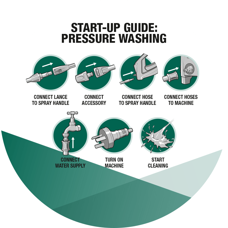 News Icon - Pressure Washer - Start-Up Guide